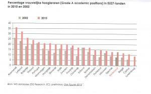 Percentage vrouwelijke hoogleraren in EU27